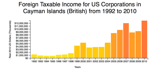 US Corps in Cayman Islands, taxable income