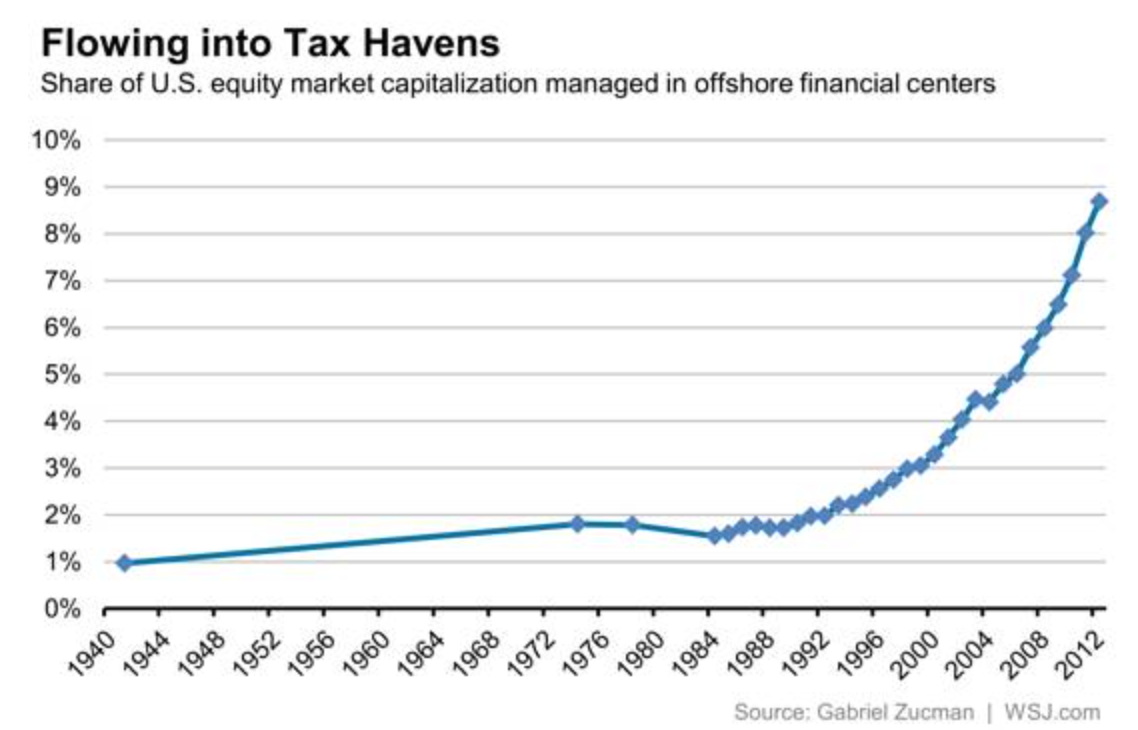 Zucman funds to tax havens