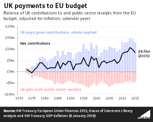 UK payments to EU budget since 1973.png