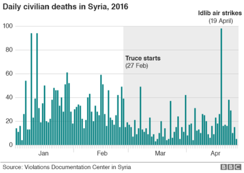 _89485821_daily_syria_civilian_death_624.png