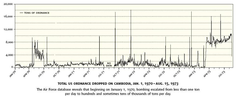 cambodia-bombing-graph