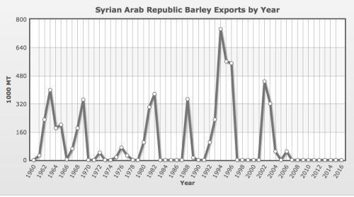 syrian-barley