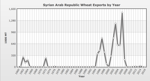 syrian-wheat-exports