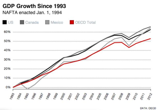 GDP NAFTA Growth 1993-2012.png