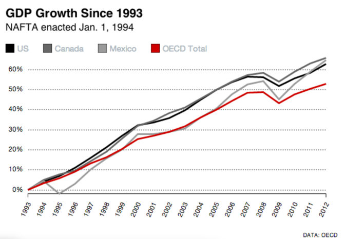 GDP NAFTA Growth 1993-2012.png