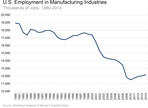 US Employment Manufacutring, to 2014.png