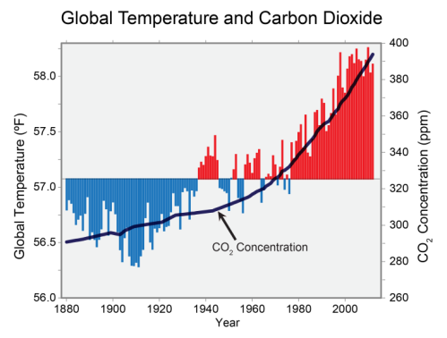 climate-CS_global_temp_and_co2_1880-2012_V3-759x575.png