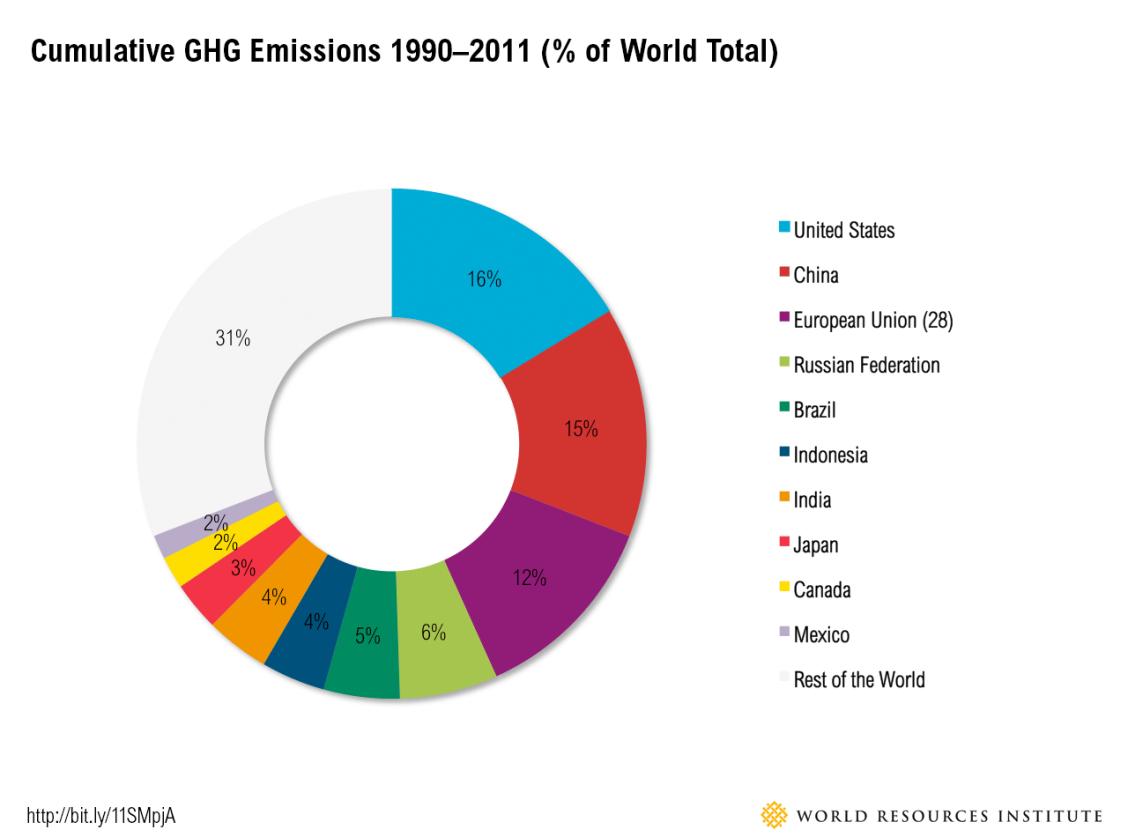 cumulative_emissions
