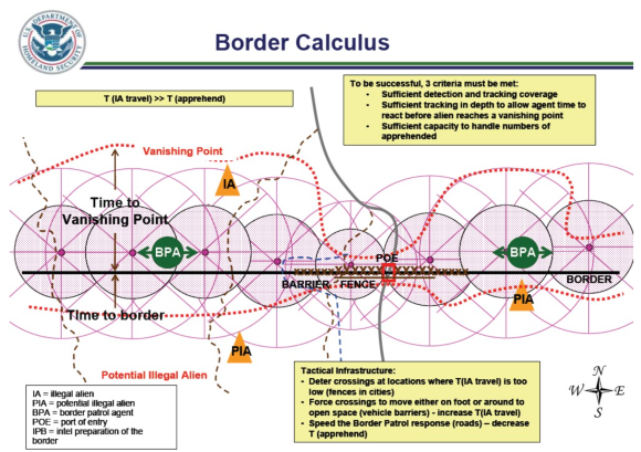 Border Calculus DHS Strategy