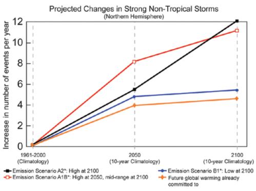 extratropicalstorms_2100
